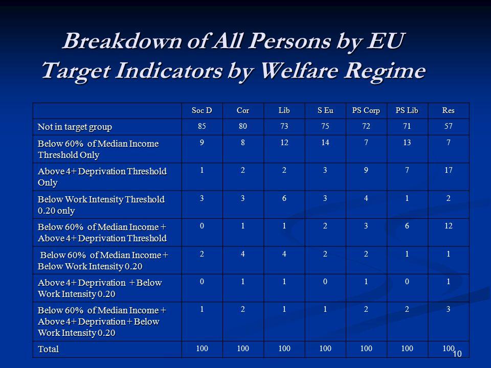 10 Breakdown of All Persons by EU Target Indicators by Welfare Regime Soc D CorLib S Eu PS Corp PS Lib Res Not in target group 85807375727157 Below 60