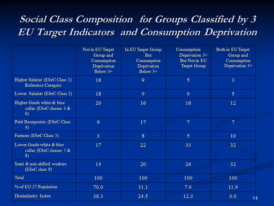 14 Social Class Composition for Groups Classified by 3 EU Target Indicators and Consumption Deprivation Not in EU Target Group and Consumption Depriva
