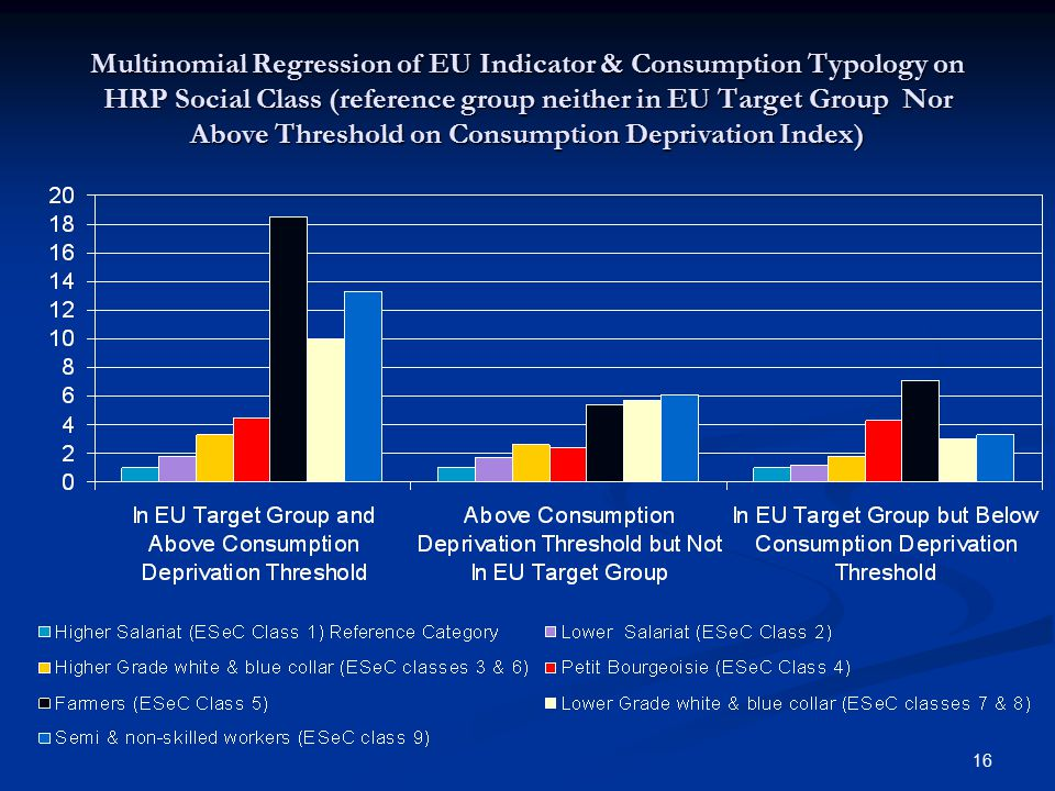 16 Multinomial Regression of EU Indicator & Consumption Typology on HRP Social Class (reference group neither in EU Target Group Nor Above Threshold on Consumption Deprivation Index)