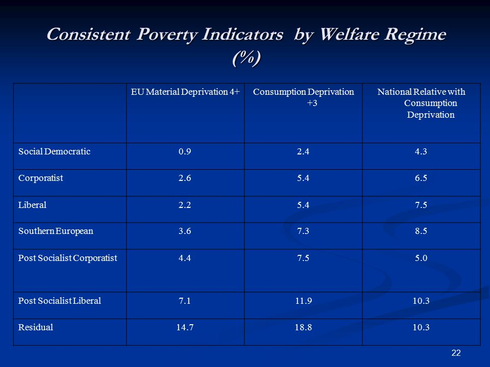 22 Consistent Poverty Indicators by Welfare Regime (%) EU Material Deprivation 4+Consumption Deprivation +3 National Relative with Consumption Depriva