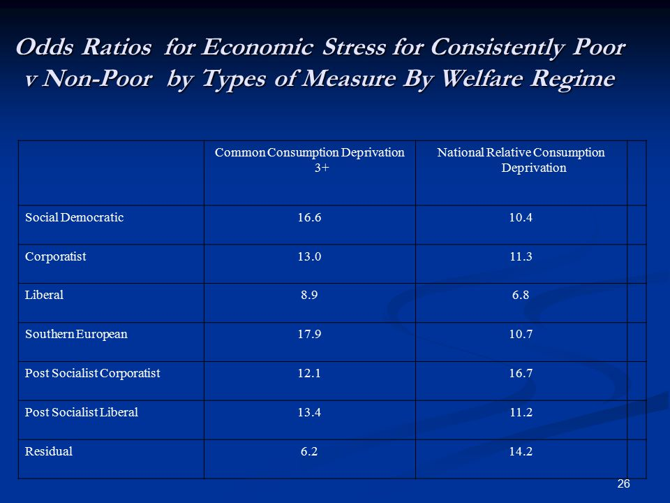 26 Odds Ratios for Economic Stress for Consistently Poor v Non-Poor by Types of Measure By Welfare Regime Common Consumption Deprivation 3+ National R