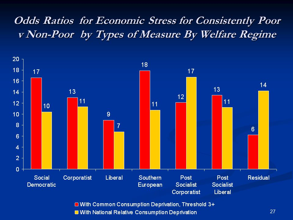 27 Odds Ratios for Economic Stress for Consistently Poor v Non-Poor by Types of Measure By Welfare Regime