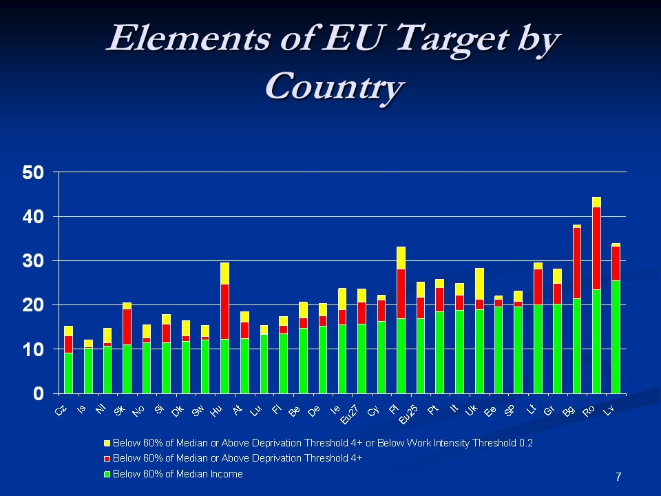 7 Elements of EU Target by Country