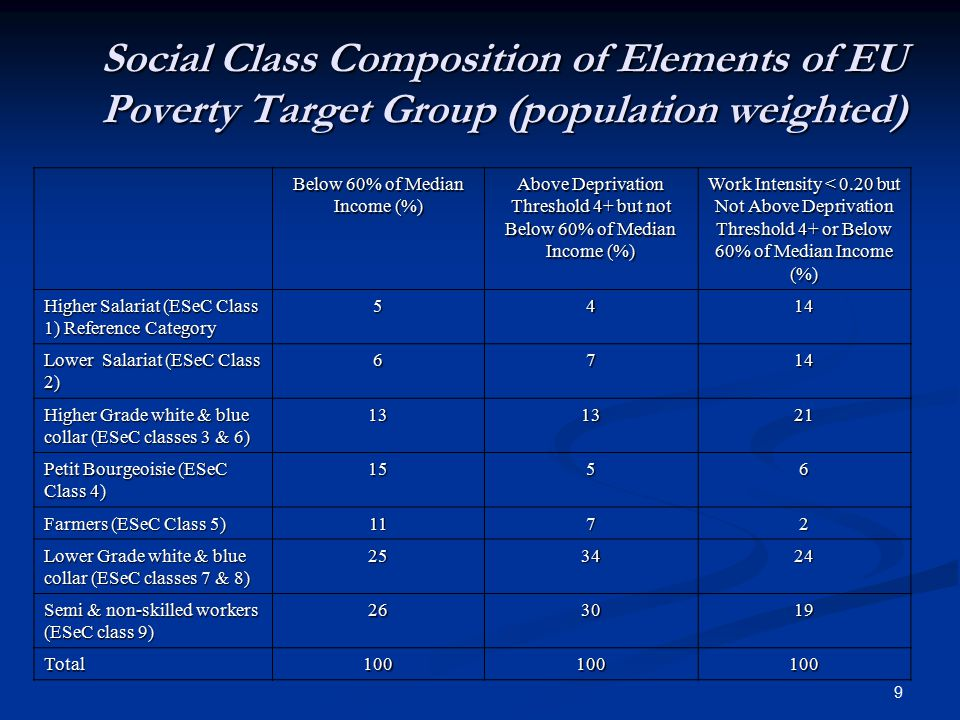 9 Social Class Composition of Elements of EU Poverty Target Group (population weighted) Below 60% of Median Income (%) Above Deprivation Threshold 4+ but not Below 60% of Median Income (%) Work Intensity < 0.20 but Not Above Deprivation Threshold 4+ or Below 60% of Median Income (%) Higher Salariat (ESeC Class 1) Reference Category 5414 Lower Salariat (ESeC Class 2) 6714 Higher Grade white & blue collar (ESeC classes 3 & 6) 131321 Petit Bourgeoisie (ESeC Class 4) 1556 Farmers (ESeC Class 5) 1172 Lower Grade white & blue collar (ESeC classes 7 & 8) 253424 Semi & non-skilled workers (ESeC class 9) 263019 Total100100100