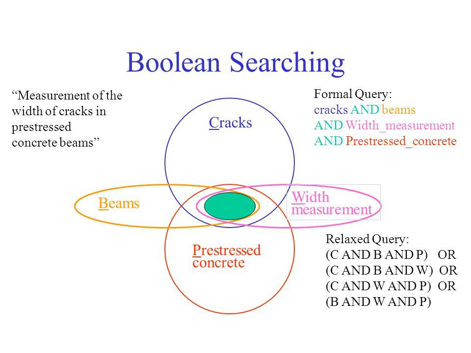 Boolean Searching Measurement of the width of cracks in prestressed concrete beams Formal Query: cracks AND beams AND Width_measurement AND Prestressed_concrete Cracks Beams Width measurement Prestressed concrete Relaxed Query: (C AND B AND P) OR (C AND B AND W) OR (C AND W AND P) OR (B AND W AND P)