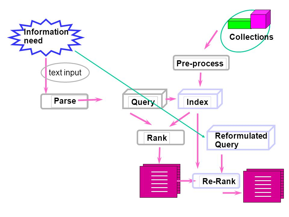 Information need Index Pre-process Parse Collections Rank Query text input Reformulated Query Re-Rank