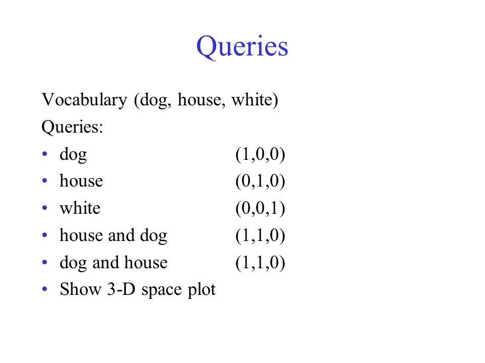 Queries Vocabulary (dog, house, white) Queries: dog(1,0,0) house(0,1,0) white(0,0,1) house and dog(1,1,0) dog and house(1,1,0) Show 3-D space plot