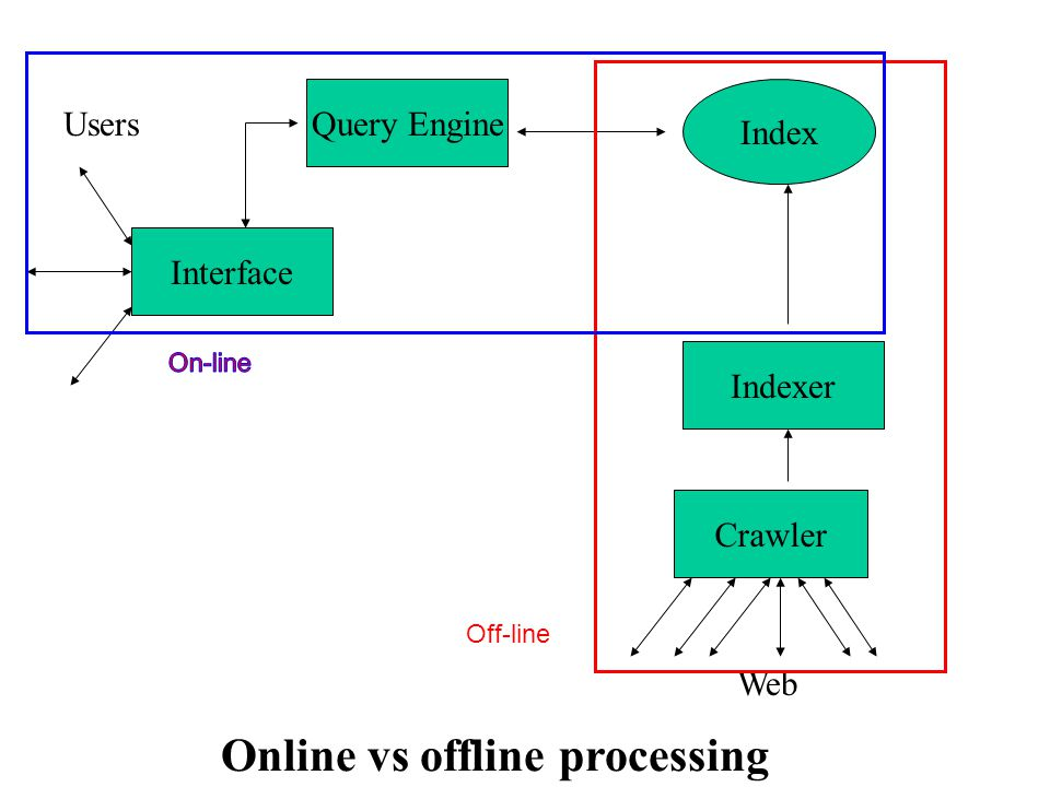 Query Engine Interface Users Web Online vs offline processing Off-line Indexer Index Crawler