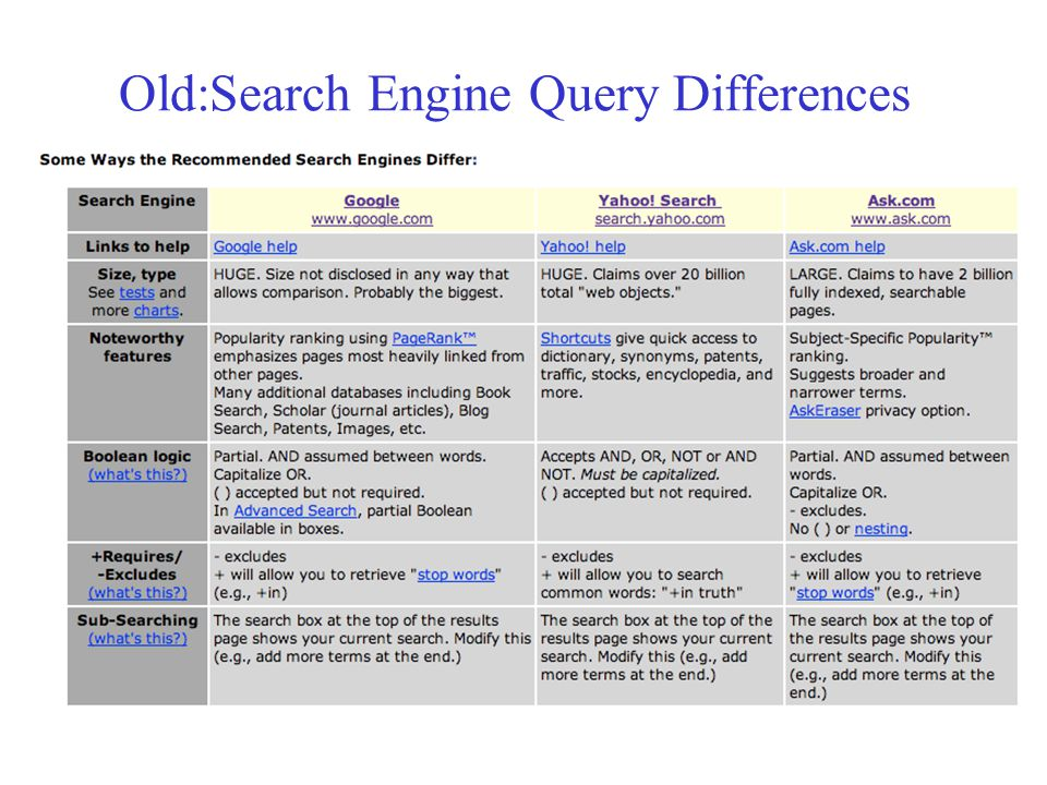 Old:Search Engine Query Differences