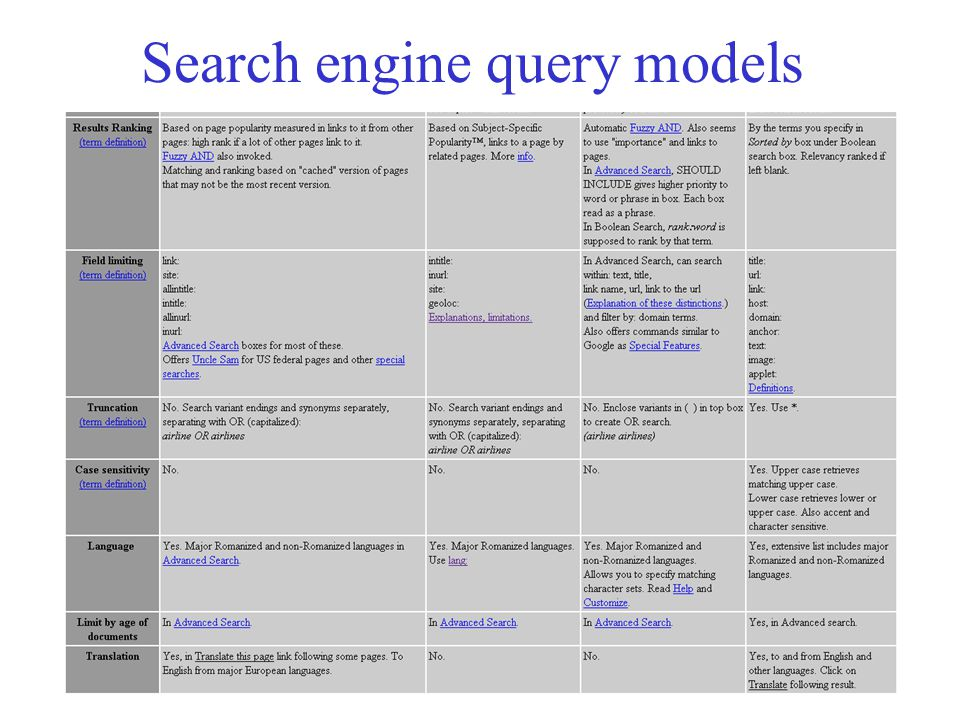 Search engine query models