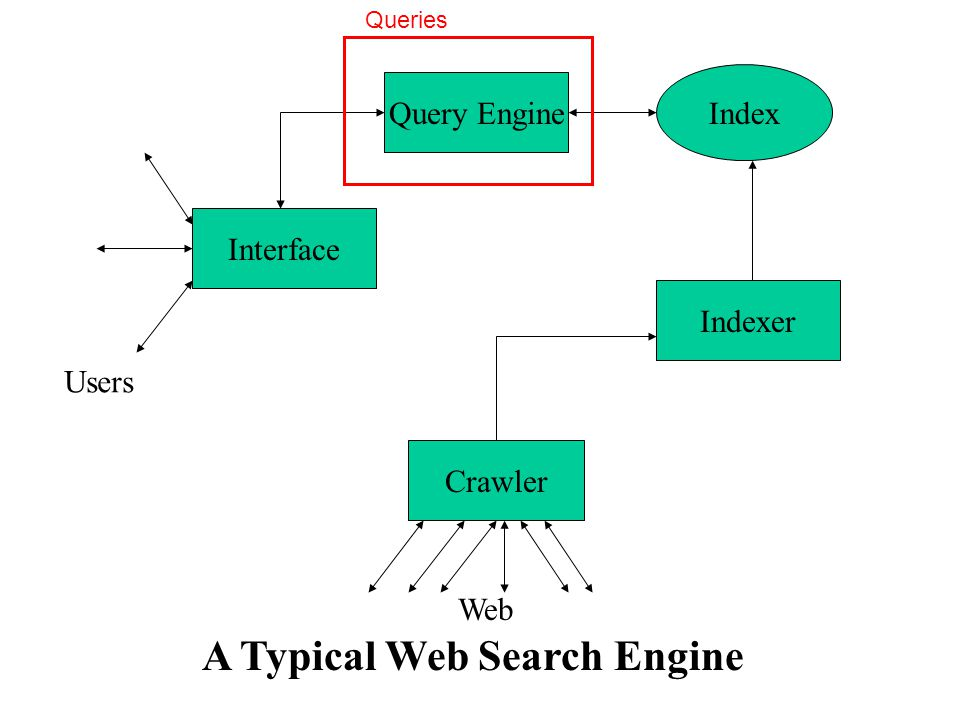 Information need Index Pre-process Parse Collections Rank Query text input