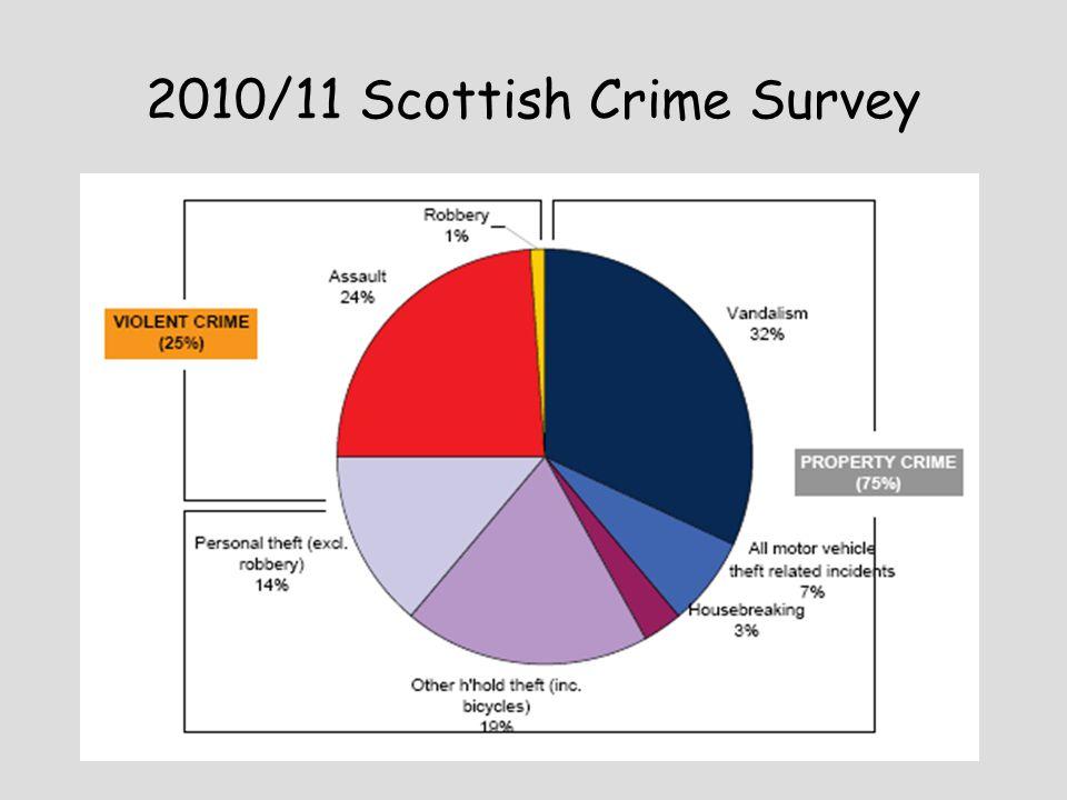 2010/11 Scottish Crime Survey
