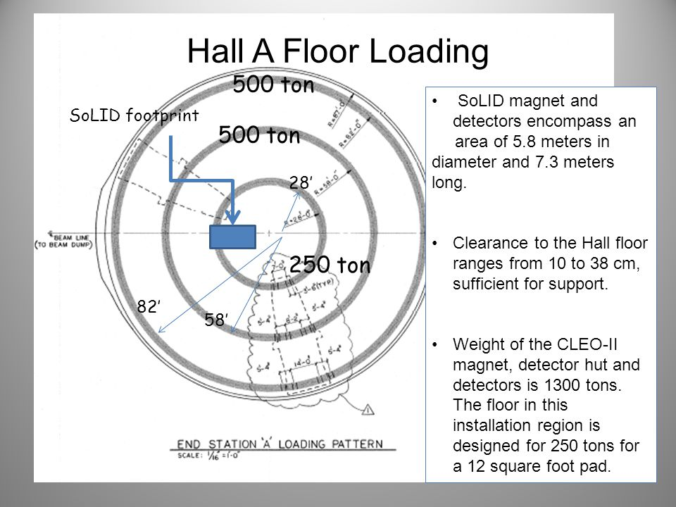Hall A Floor Loading 500 ton 250 ton SoLID footprint 28' 58' 82' SoLID magnet and detectors encompass an area of 5.8 meters in diameter and 7.3 meters