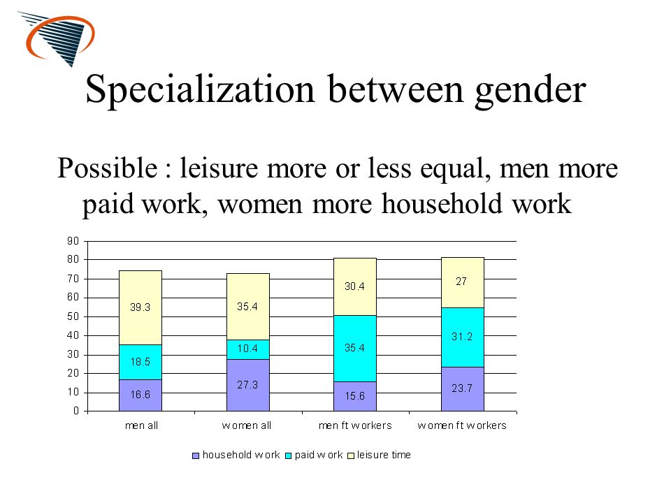 Specialization between gender Possible : leisure more or less equal, men more paid work, women more household work