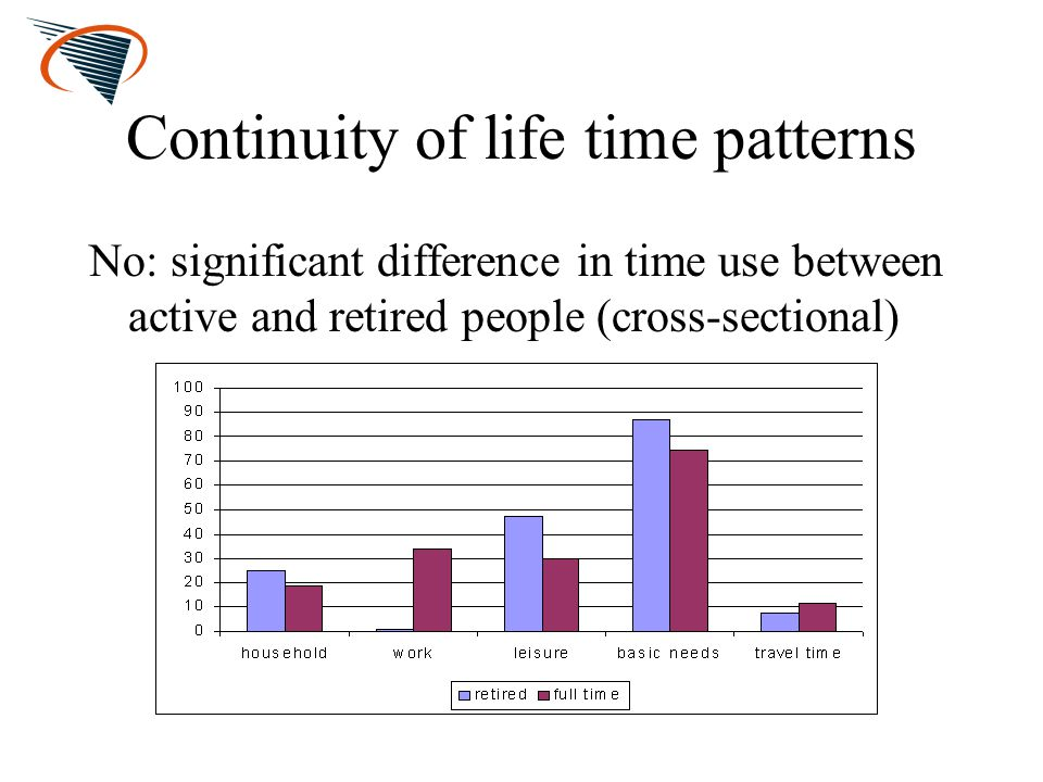 Continuity of life time patterns No: significant difference in time use between active and retired people (cross-sectional)