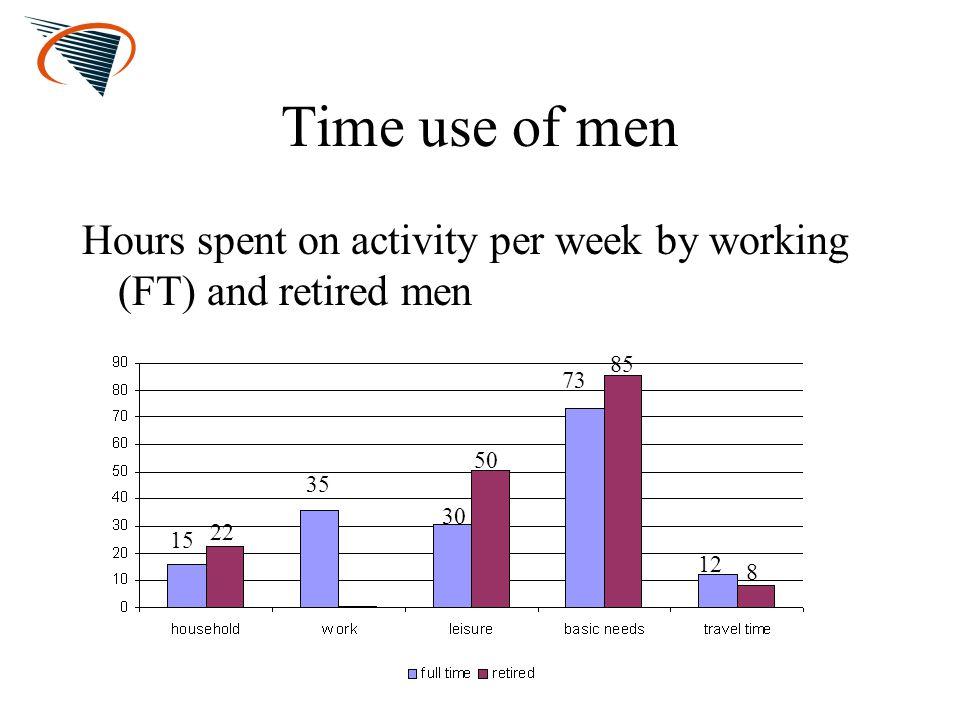 Share in total time - men Working menRetired men