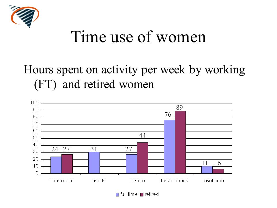Time use of women Hours spent on activity per week by working (FT) and retired women 24273127 44 76 89 116
