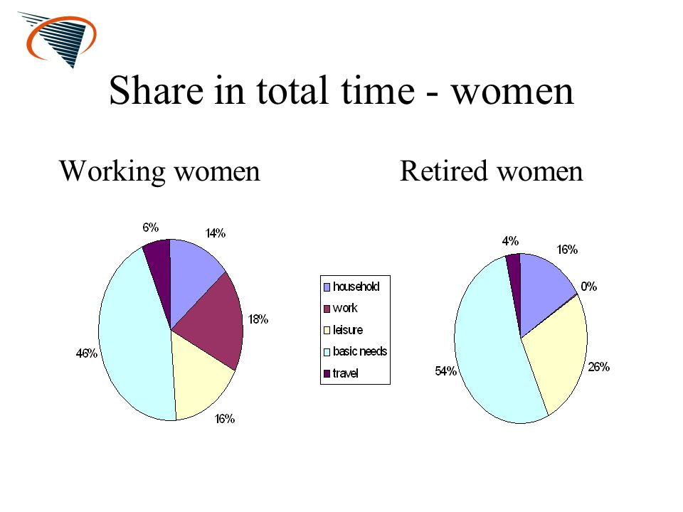 Share in total time - women Working womenRetired women