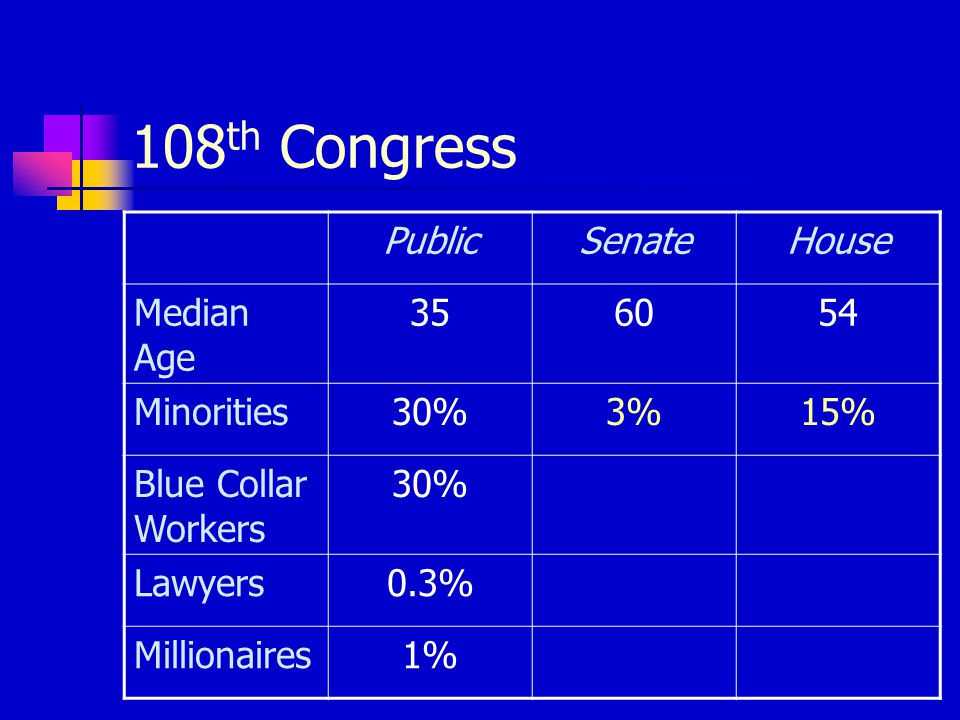 108 th Congress PublicSenateHouse Median Age 356054 Minorities30%3%15% Blue Collar Workers 30% Lawyers0.3% Millionaires1%