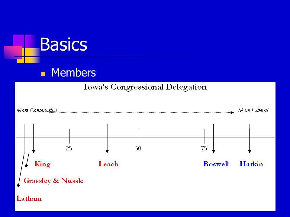 Basics Members
