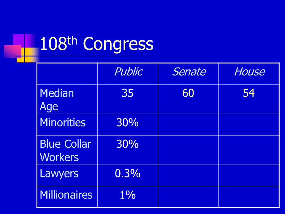 108 th Congress PublicSenateHouse Median Age 356054 Minorities30% Blue Collar Workers 30% Lawyers0.3% Millionaires1%