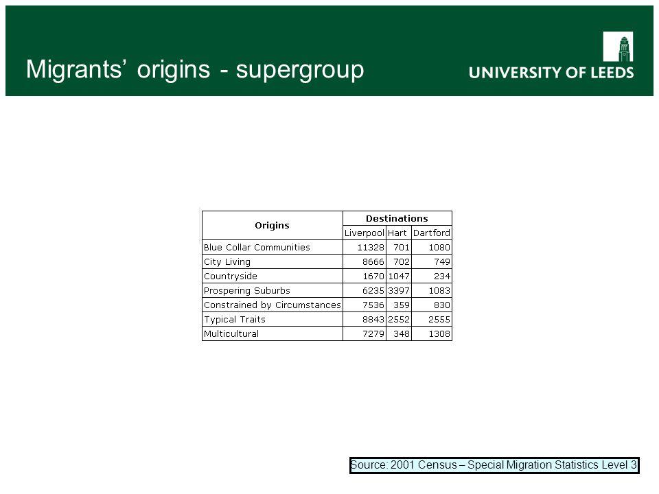 Migrants' origins - supergroup Source: 2001 Census – Special Migration Statistics Level 3