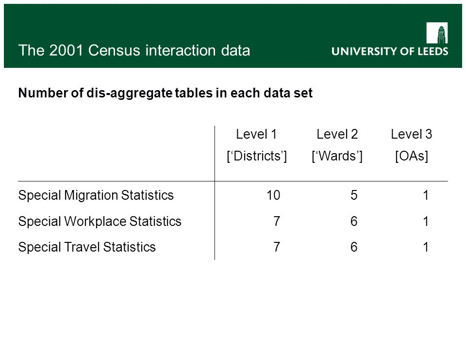The 2001 Census interaction data Level 1 ['Districts'] Level 2 ['Wards'] Level 3 [OAs] Special Migration Statistics 1051 Special Workplace Statistics7
