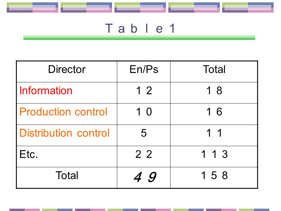 Table1 DirectorEn/PsTotal Information 1218 Production control 1016 Distribution control 511 Etc.