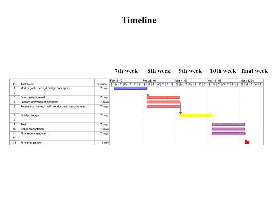 Timeline 7th week 8th week 9th week 10th week final week