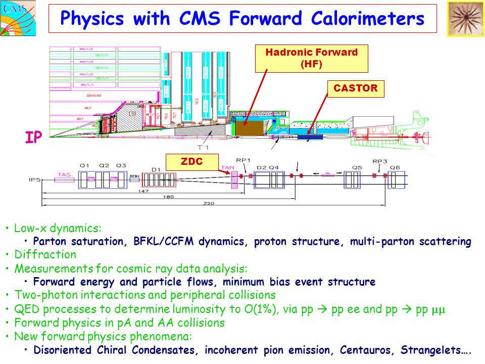 CASTOR ZDC Physics with CMS Forward Calorimeters Hadronic Forward (HF) Low-x dynamics: Parton saturation, BFKL/CCFM dynamics, proton structure, multi-parton scattering Diffraction Measurements for cosmic ray data analysis: Forward energy and particle flows, minimum bias event structure Two-photon interactions and peripheral collisions QED processes to determine luminosity to O(1%), via pp  pp ee and pp  pp  Forward physics in pA and AA collisions New forward physics phenomena: Disoriented Chiral Condensates, incoherent pion emission, Centauros, Strangelets….