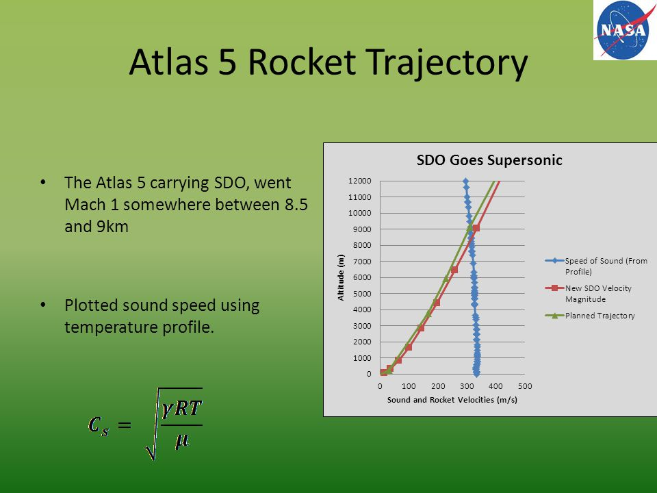 Atlas 5 Rocket Trajectory The Atlas 5 carrying SDO, went Mach 1 somewhere between 8.5 and 9km Plotted sound speed using temperature profile.