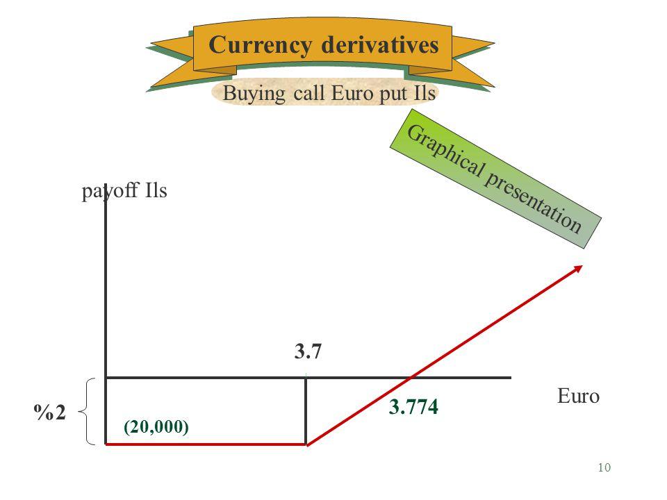 9 Euro<3.7 Euro >3.7 3.774 =3.7x(1.02)= breakeven EuroILS profits Sensitivity analysis Currency derivatives Buying call Euro put Ils
