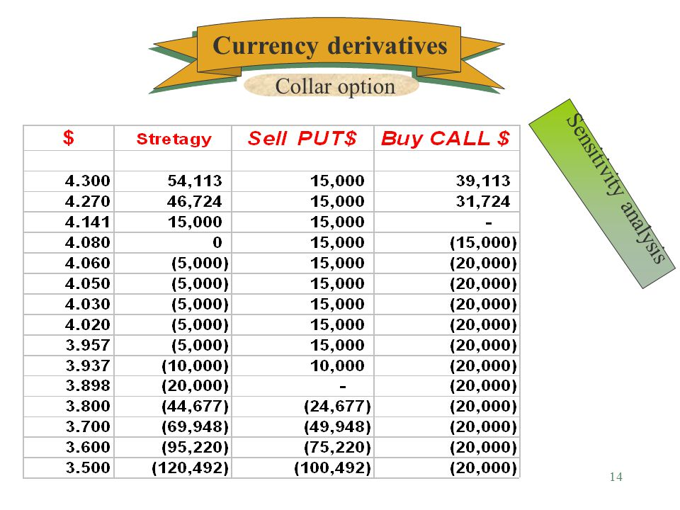 13 $ Payoff Ils 3.9574.06 %0.5 4.0803 Graphical presentation Currency derivatives Collar option