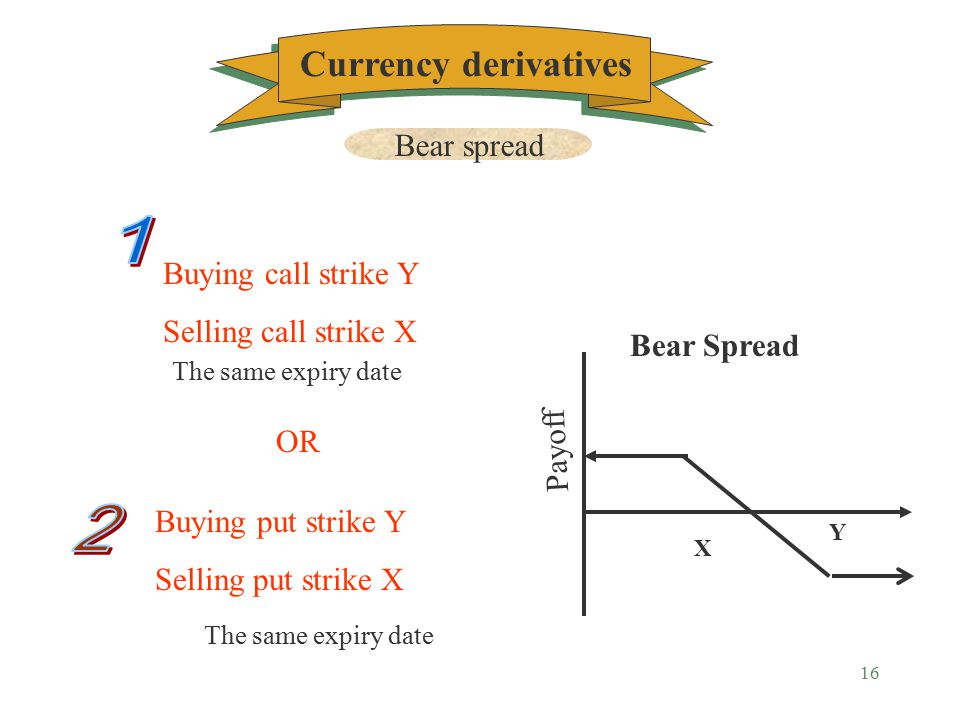 15 Buying call strike 4.1 - (%0.5) Selling call 4.2 - (%0.3) The same expiry date Payoff 4.1 4.2 Bull Spread with Call $ %0.2 Currency derivatives Bull spread Example