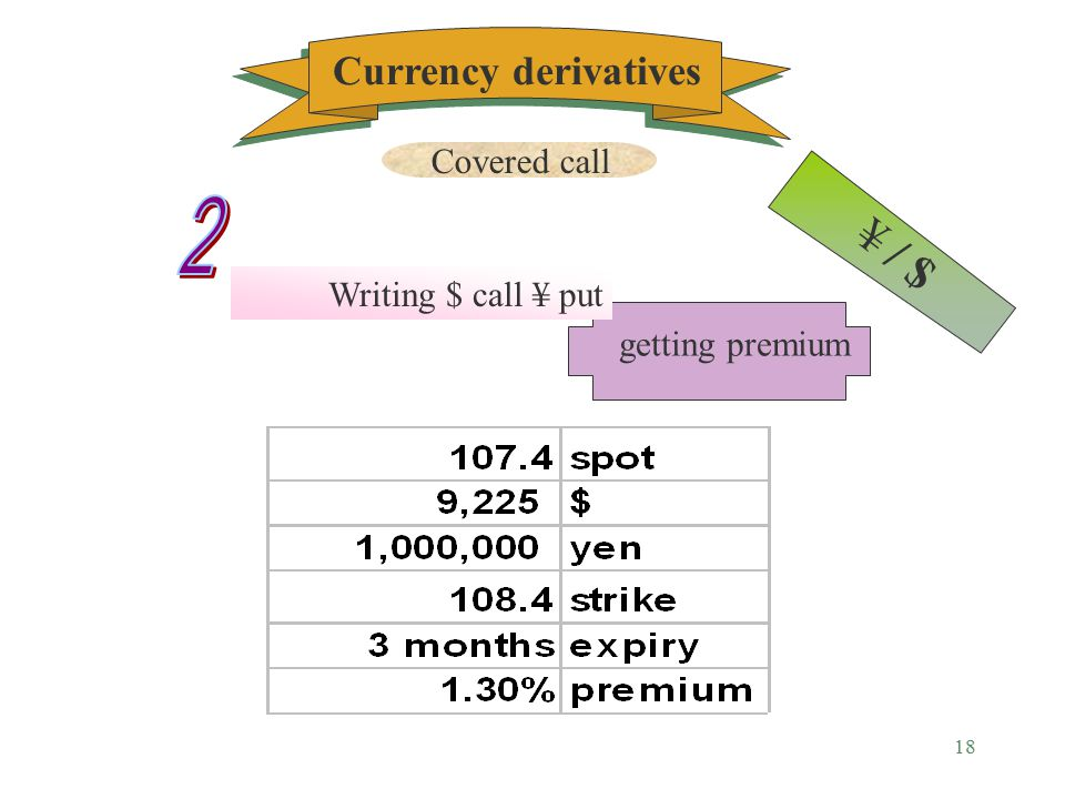 17 ¥ / $ ¥/ $ Buying forward Delivery : 3 months Forward rate 106.5 Currency derivatives Covered call
