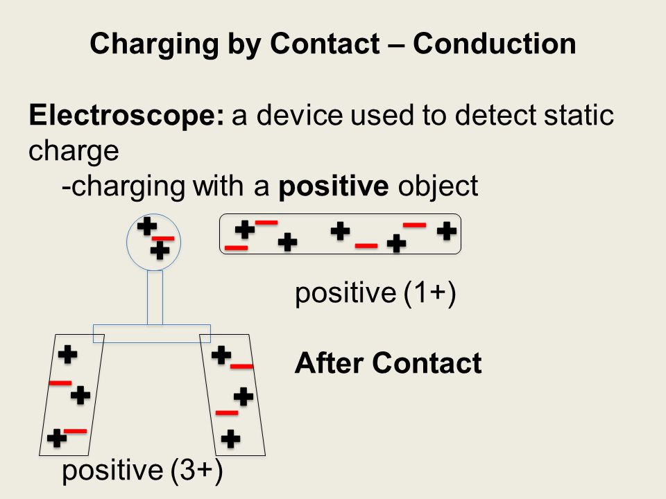Charging by Contact – Conduction Electroscope: a device used to detect static charge -charging with a positive object positive (1+) After Contact posi
