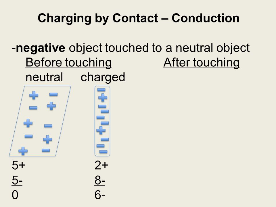 Charging by Contact – Conduction -negative object touched to a neutral object Before touchingAfter touching neutralcharged 5+2+ 5-8- 06-