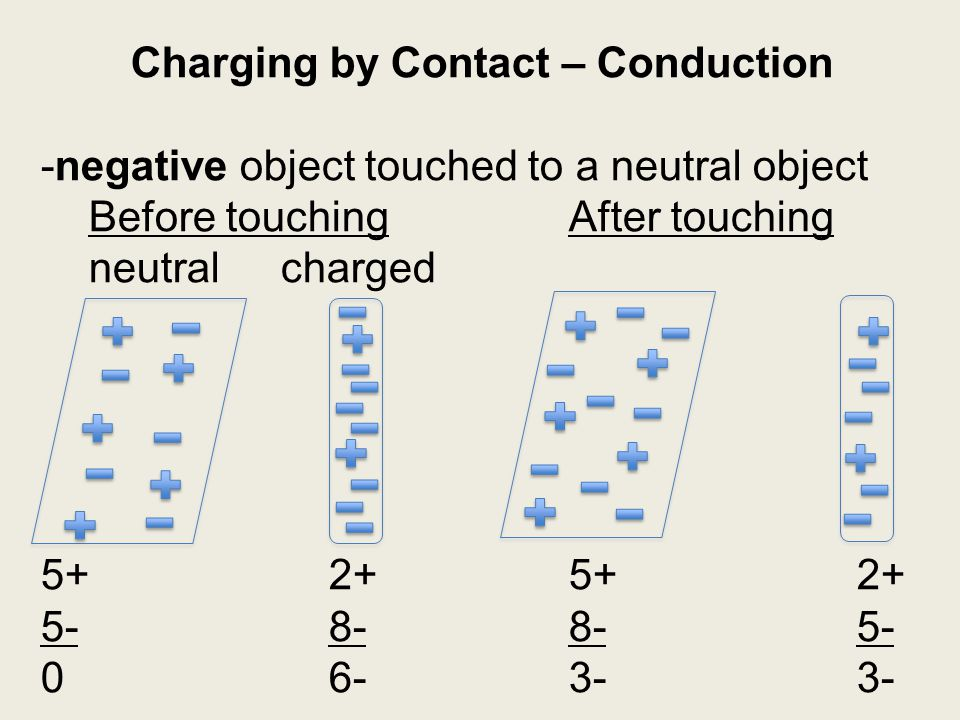 Charging by Contact – Conduction -negative object touched to a neutral object Before touchingAfter touching neutralcharged 5+2+5+2+ 5-8-8-5- 06-3-3-