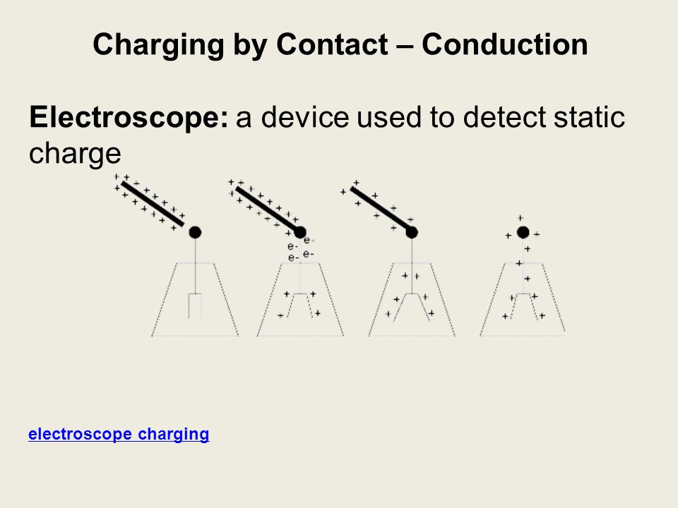 Charging by Contact – Conduction Electroscope: a device used to detect static charge electroscope charging