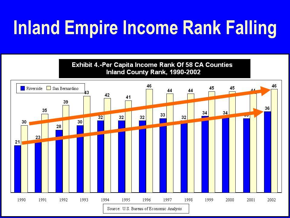 12 Inland Empire Income Rank Falling