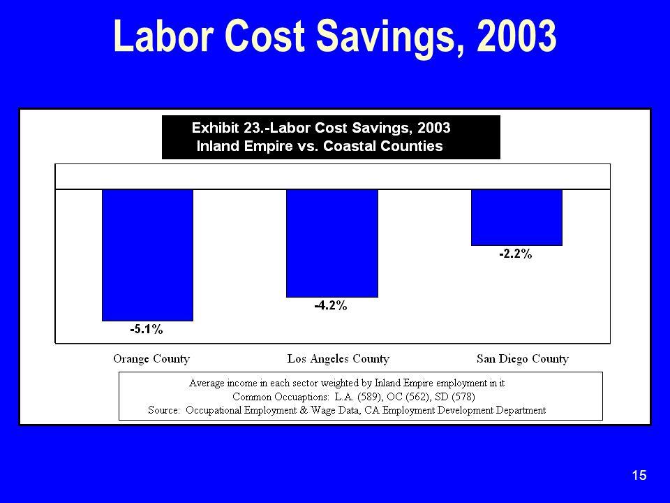 15 Labor Cost Savings, 2003
