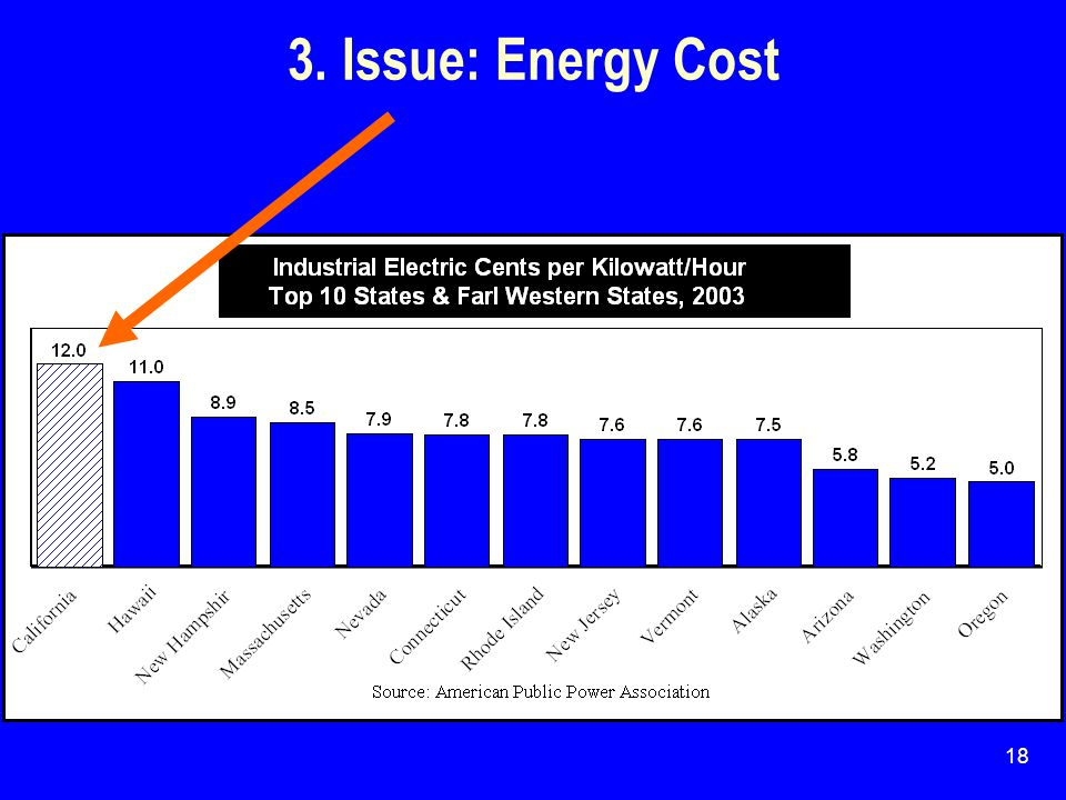 18 3. Issue: Energy Cost
