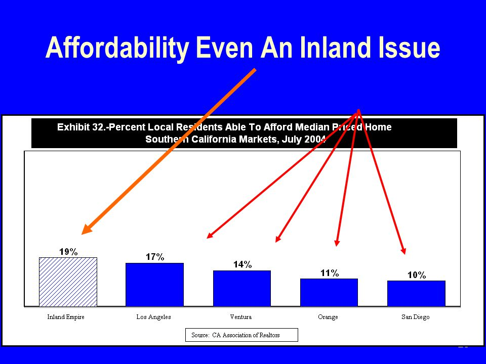 28 Affordability Even An Inland Issue