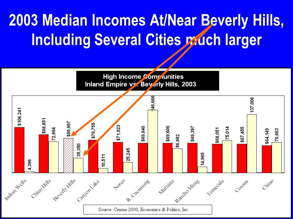 30 2003 Median Incomes At/Near Beverly Hills, Including Several Cities much larger