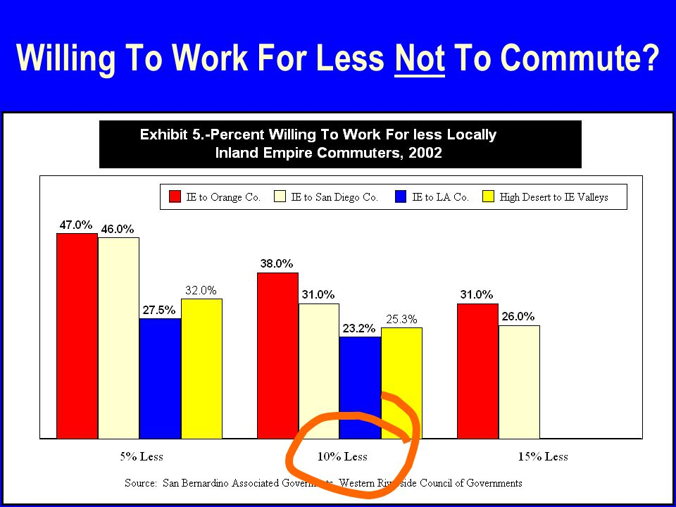 31 Willing To Work For Less Not To Commute