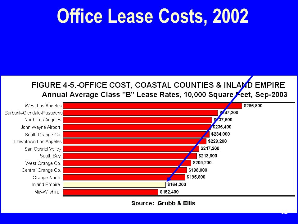32 Office Lease Costs, 2002