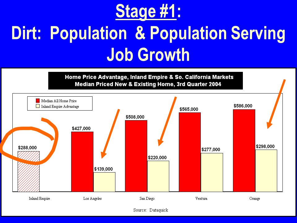 9 Stage #1: Dirt: Population & Population Serving Job Growth