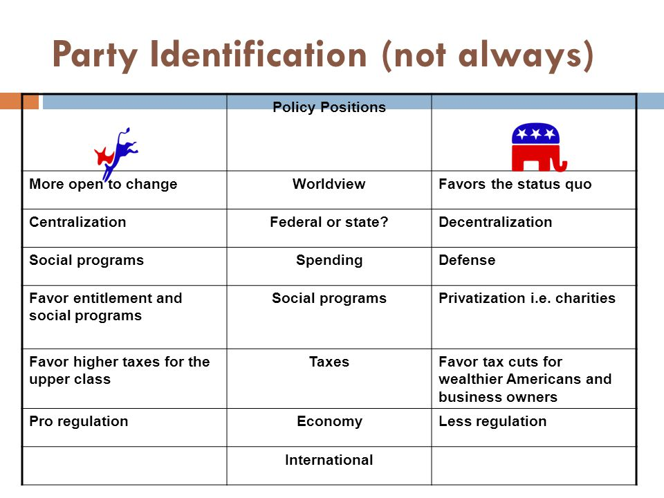 Party Identification (not always) Policy Positions More open to changeWorldviewFavors the status quo CentralizationFederal or state?Decentralization Social programsSpendingDefense Favor entitlement and social programs Social programsPrivatization i.e.