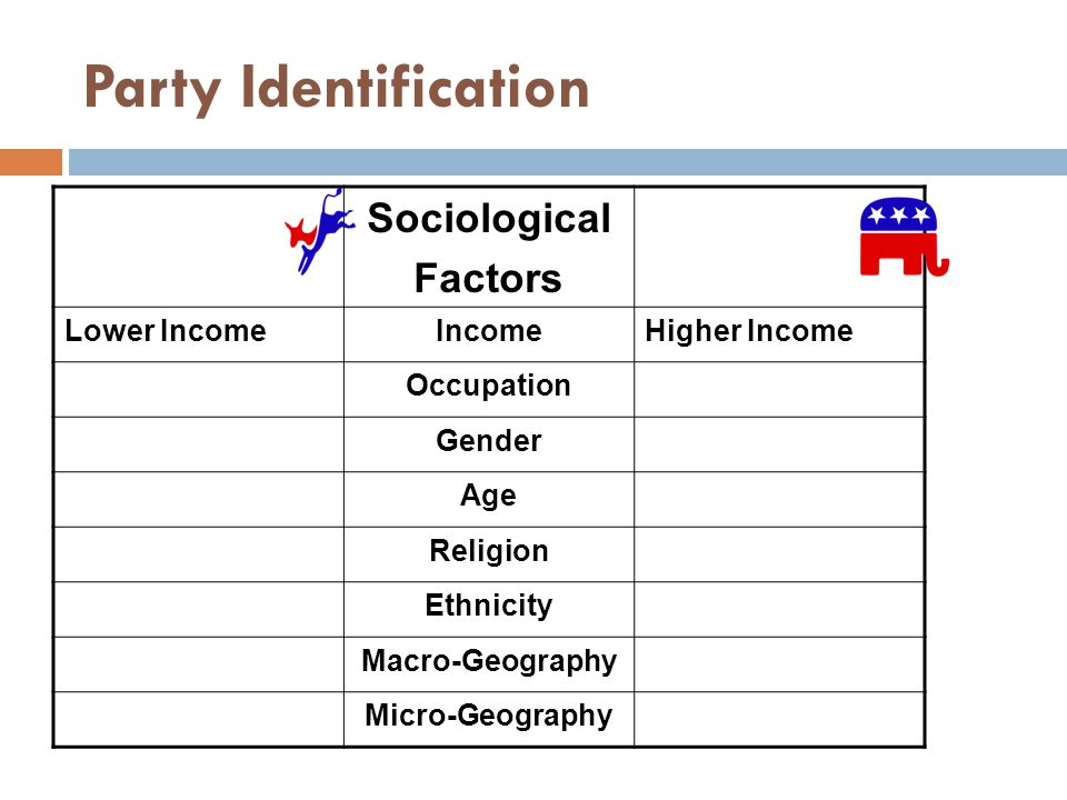 Party Identification Sociological Factors Lower IncomeIncomeHigher Income Occupation Gender Age Religion Ethnicity Macro-Geography Micro-Geography