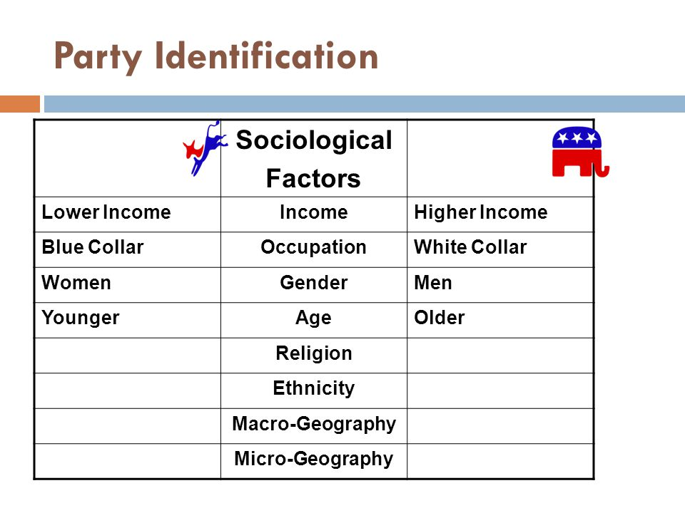 Party Identification Sociological Factors Lower IncomeIncomeHigher Income Blue CollarOccupationWhite Collar WomenGenderMen YoungerAgeOlder Religion Ethnicity Macro-Geography Micro-Geography